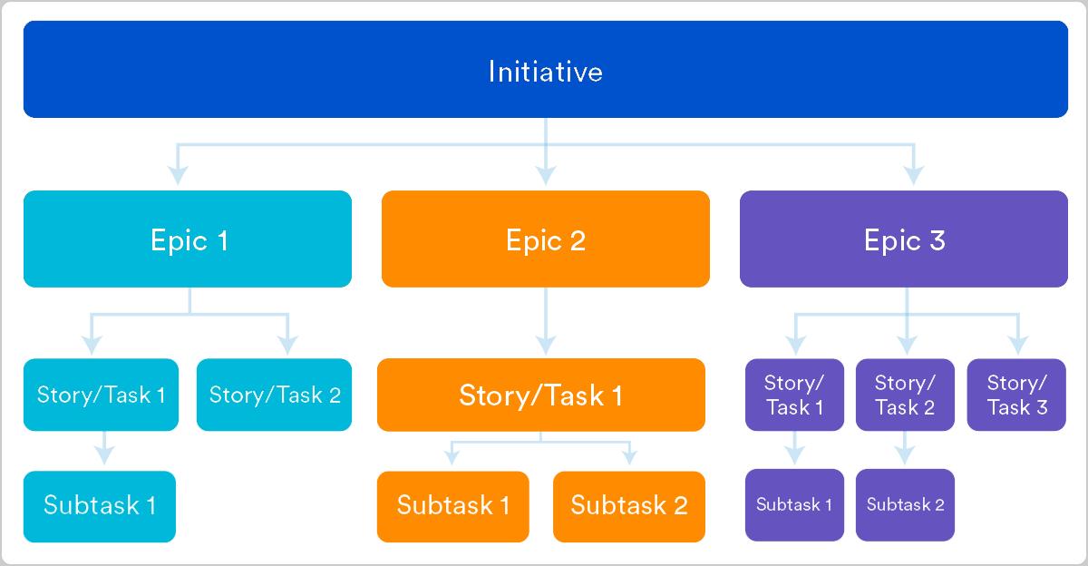 epics vs stories agile development optimized - Announcing Our New WordPress & Membership Site Care Plans!